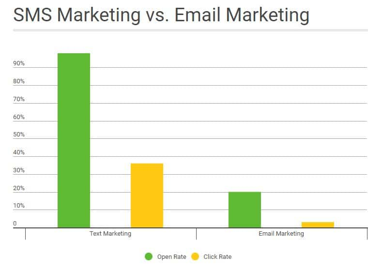 SMS Marketing VS Email Marketing